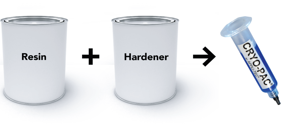 Resin + Hardener = Cryopac