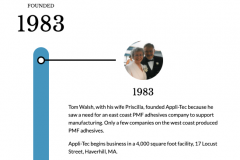Appli-Tec Timeline